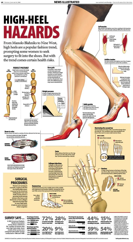 heels hazard
